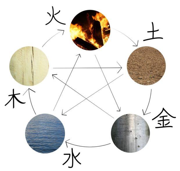 5 элементов феншуй
