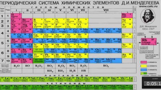 Экзамен по химии 2018 в России