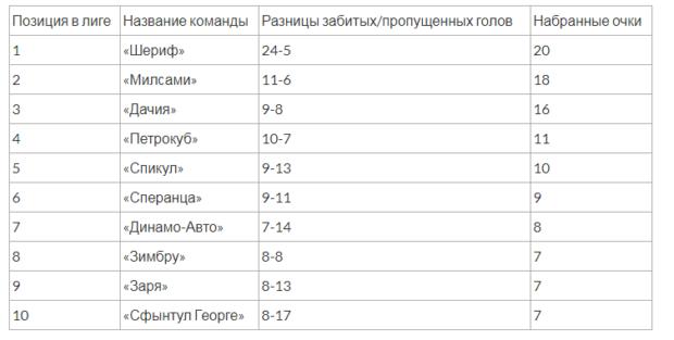 команды Молдовы