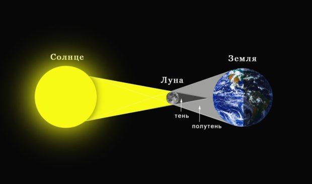 Солнечные затмения 2018