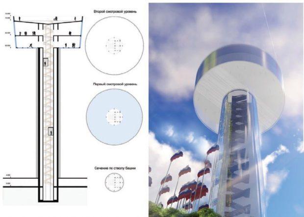 Башня «Дружба народов» 2018 в Сочи