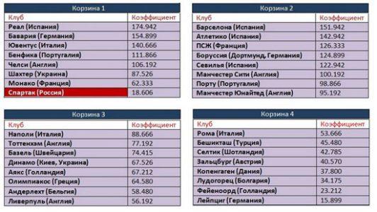 Российские клубы в Еврокубках в 2017-2018 году